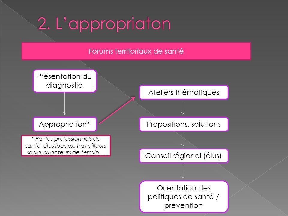 2. L'appropriaton Forums territoriaux de santé