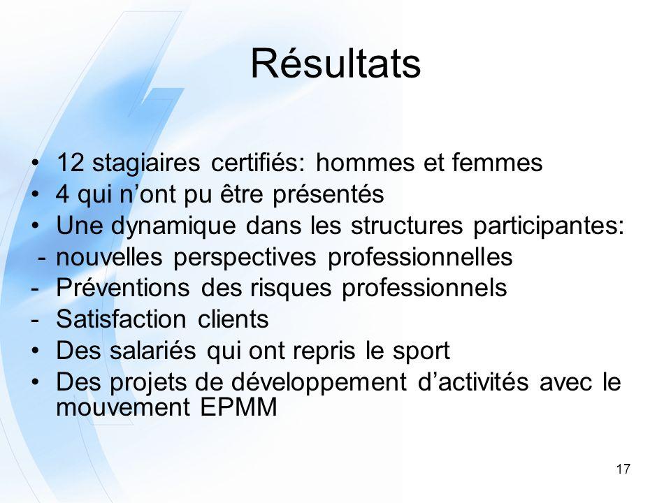 Résultats 12 stagiaires certifiés: hommes et femmes