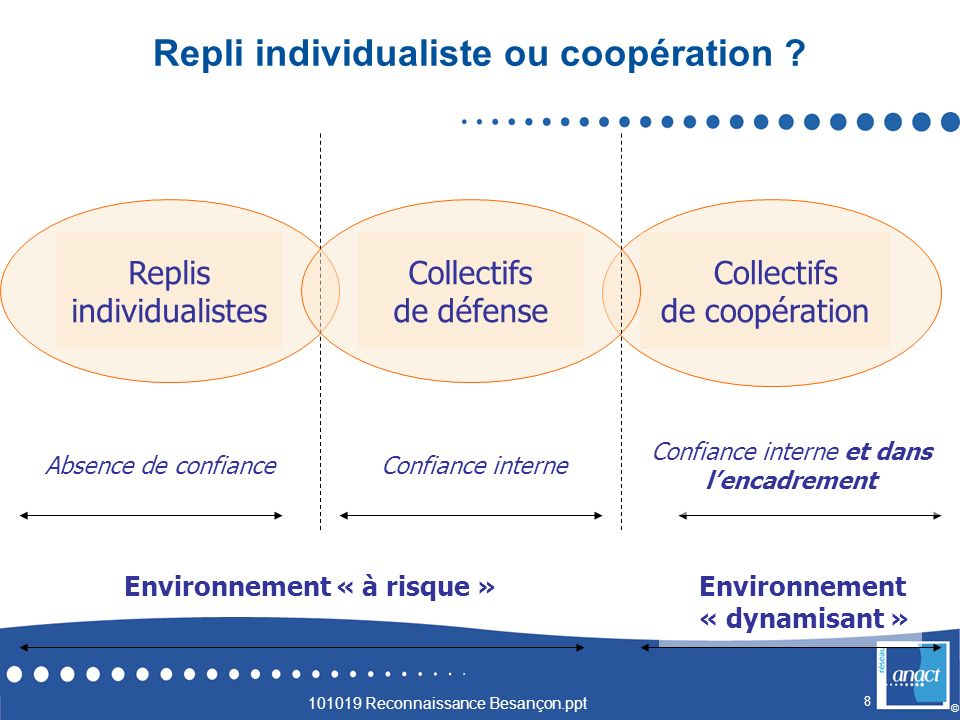 Repli individualiste ou coopération