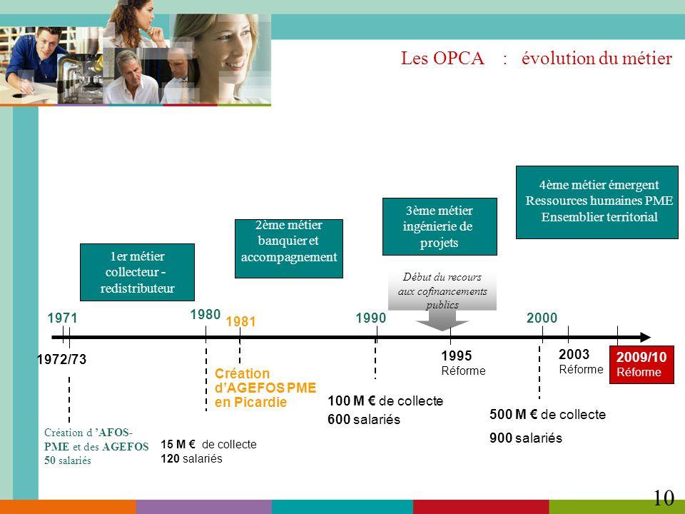 10 Les OPCA : évolution du métier 1971 1980 2000 1990