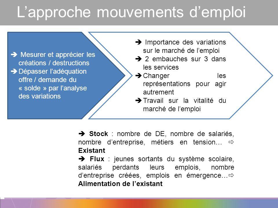 L'approche mouvements d'emploi