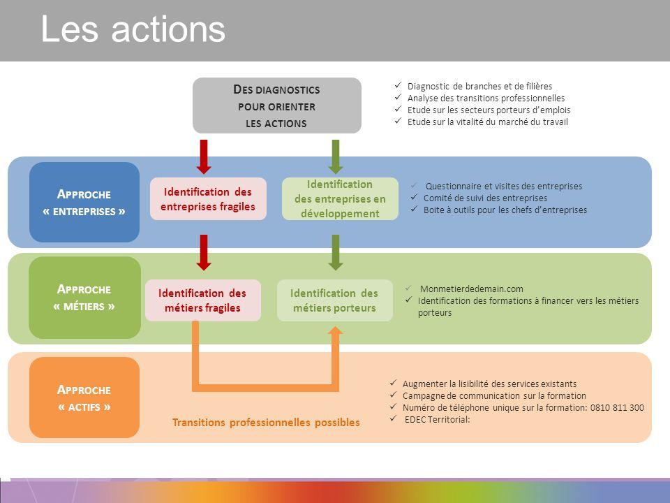 Les actions Des diagnostics pour orienter les actions