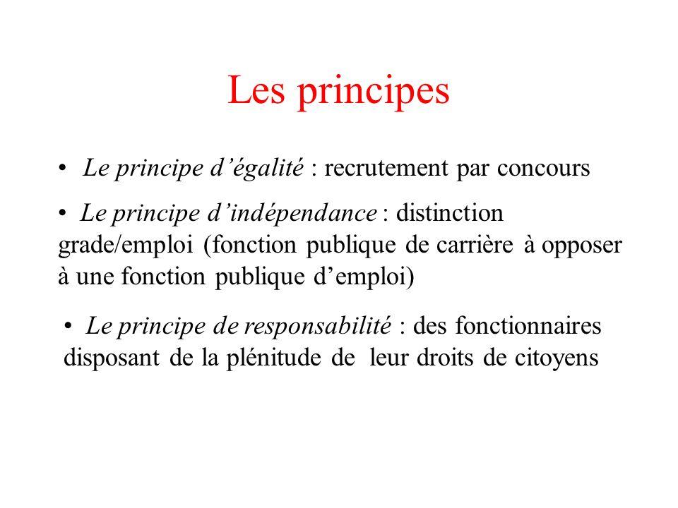 Les principes Le principe d'égalité : recrutement par concours