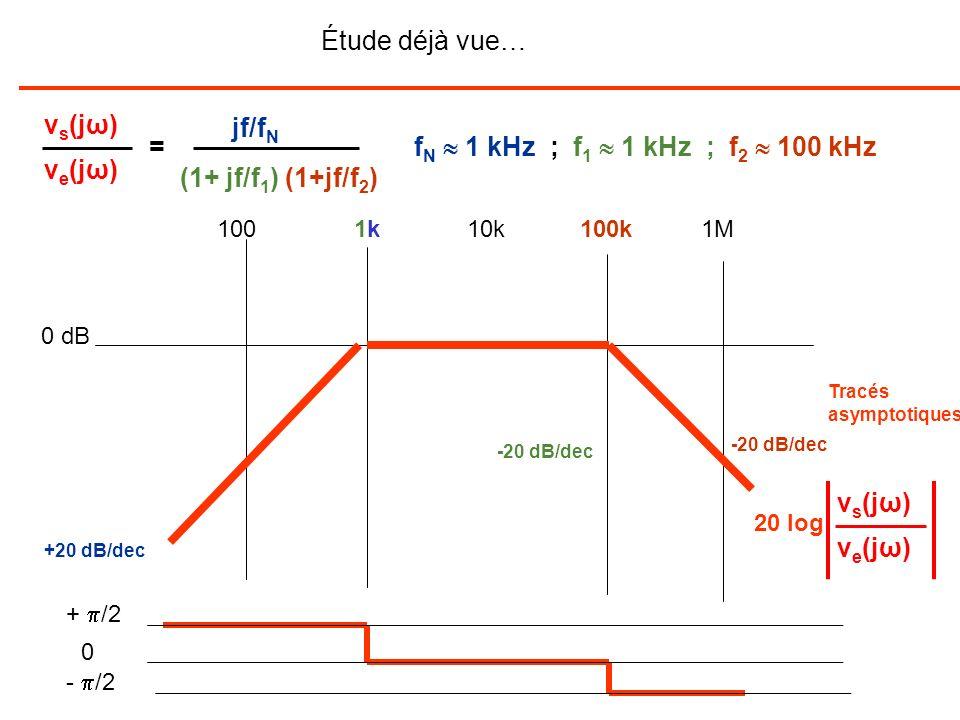 Étude déjà vue… vs(jω) jf/fN = fN  1 kHz ; f1  1 kHz ; f2  100 kHz
