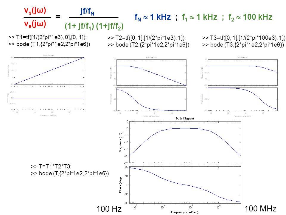 vs(jω) jf/fN = fN  1 kHz ; f1  1 kHz ; f2  100 kHz ve(jω)