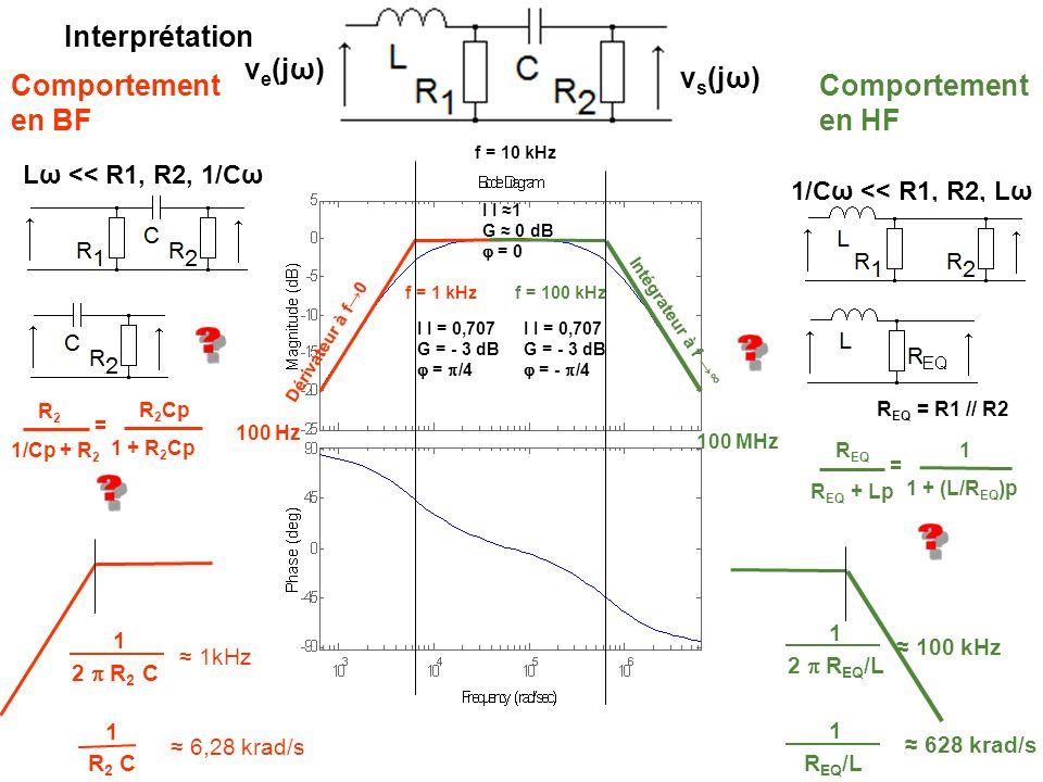 Interprétation ve(jω) vs(jω) Comportement en BF Comportement en HF