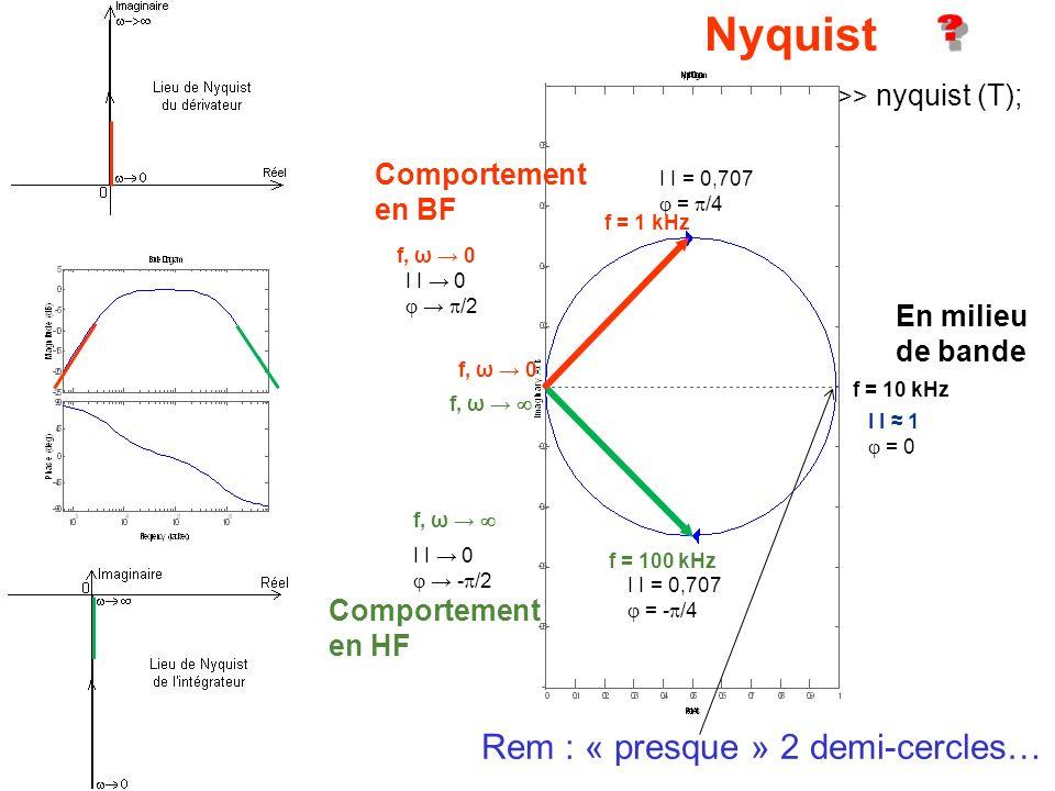 Nyquist Rem : « presque » 2 demi-cercles… Comportement en BF