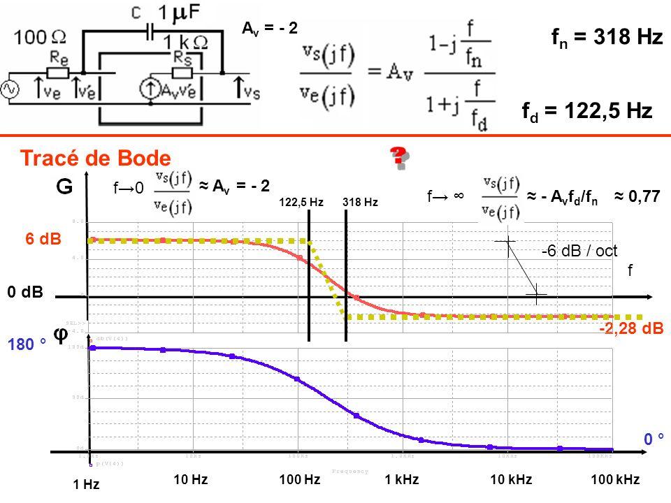 fn = 318 Hz fd = 122,5 Hz Tracé de Bode Av = - 2 f→0 ≈ Av = - 2 f→ ∞