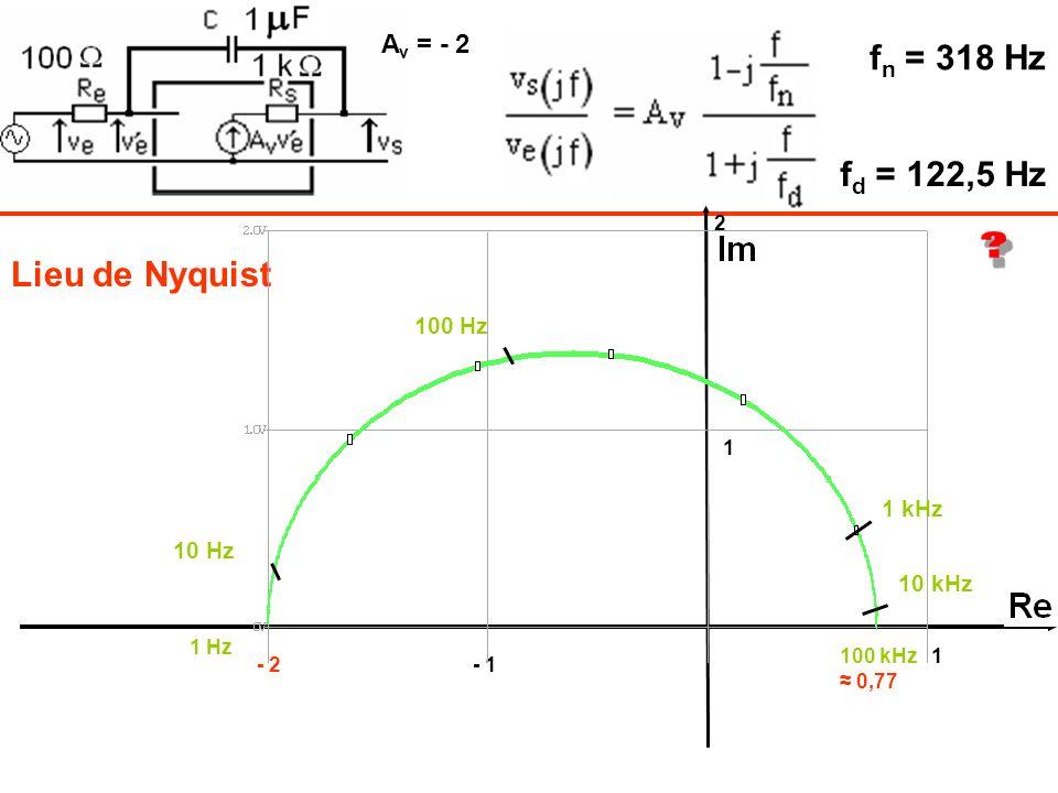 fn = 318 Hz fd = 122,5 Hz Lieu de Nyquist Av = - 2 100 Hz 1 kHz 10 Hz