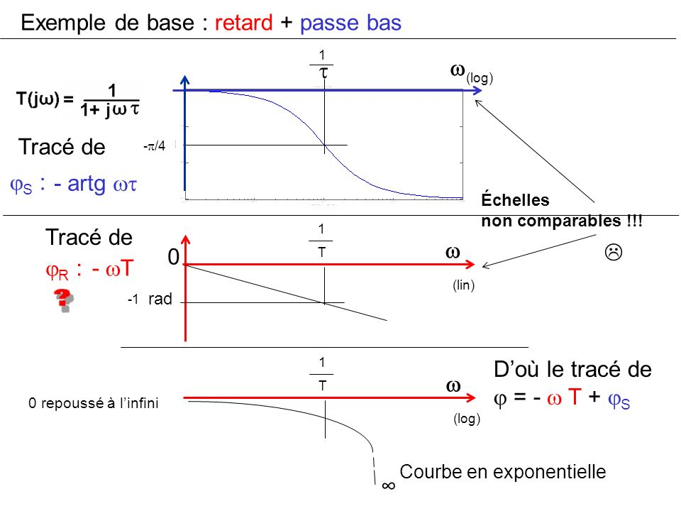 Exemple de base : retard + passe bas