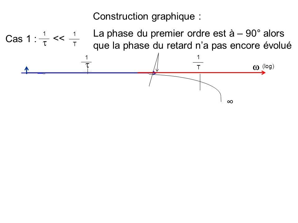 Construction graphique :
