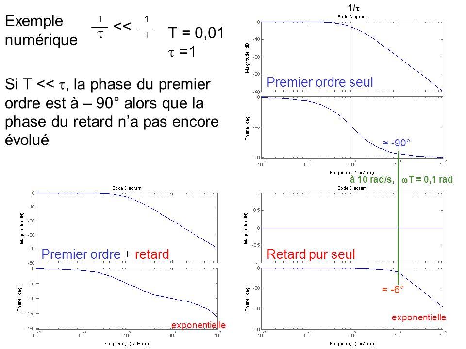 Exemple numérique <<  T = 0,01  =1