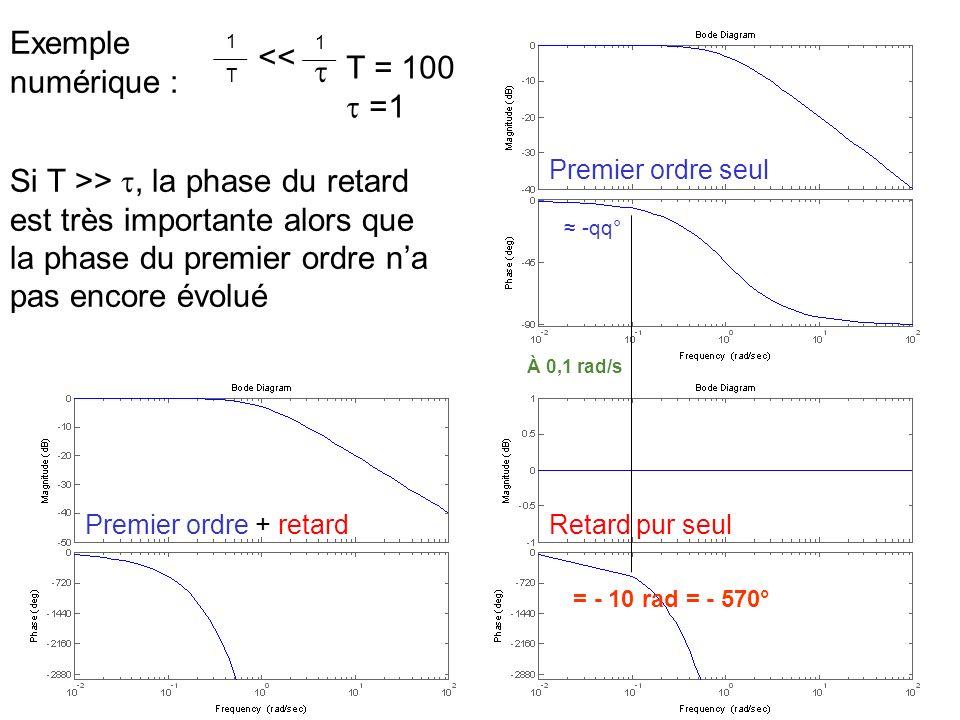 Exemple numérique : << T = 100   =1