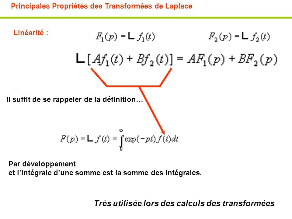 Très utilisée lors des calculs des transformées