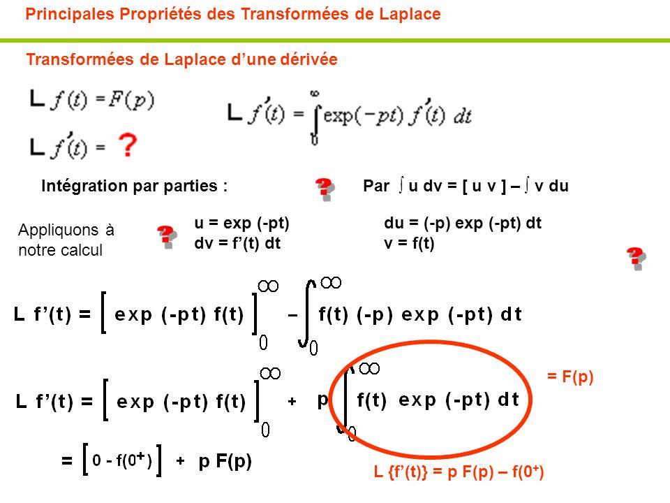 Principales Propriétés des Transformées de Laplace