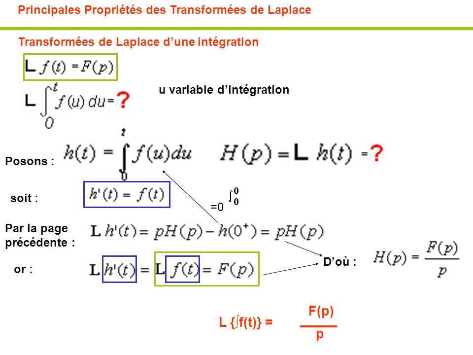 F(p) L {∫f(t)} = p Principales Propriétés des Transformées de Laplace