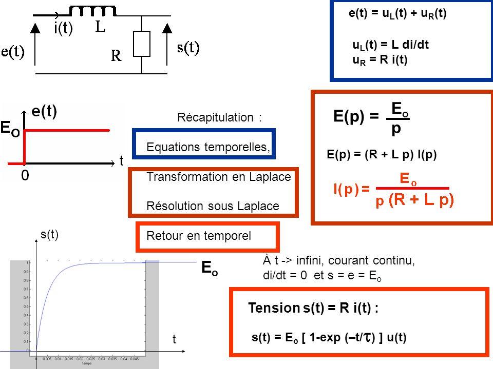 Eo E(p) = p Eo Tension s(t) = R i(t) : e(t) = uL(t) + uR(t)