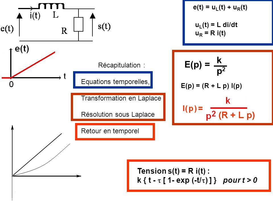 k E(p) = p2 Tension s(t) = R i(t) :