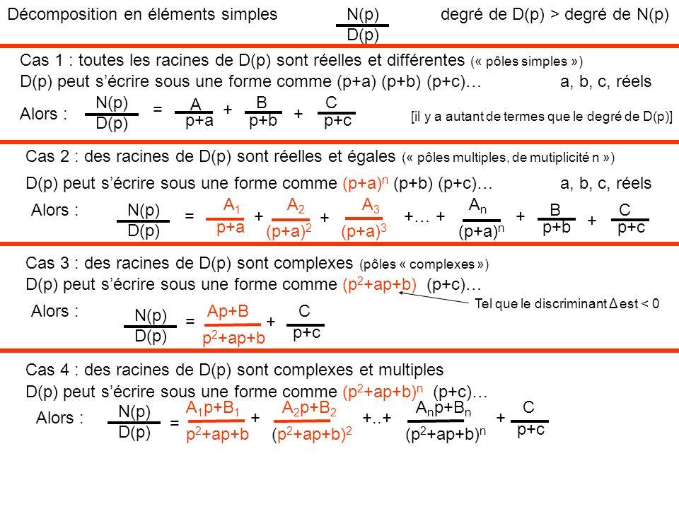 Décomposition en éléments simples N(p) D(p)
