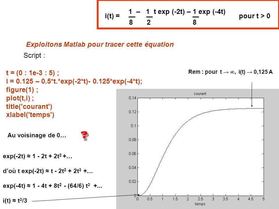 Exploitons Matlab pour tracer cette équation