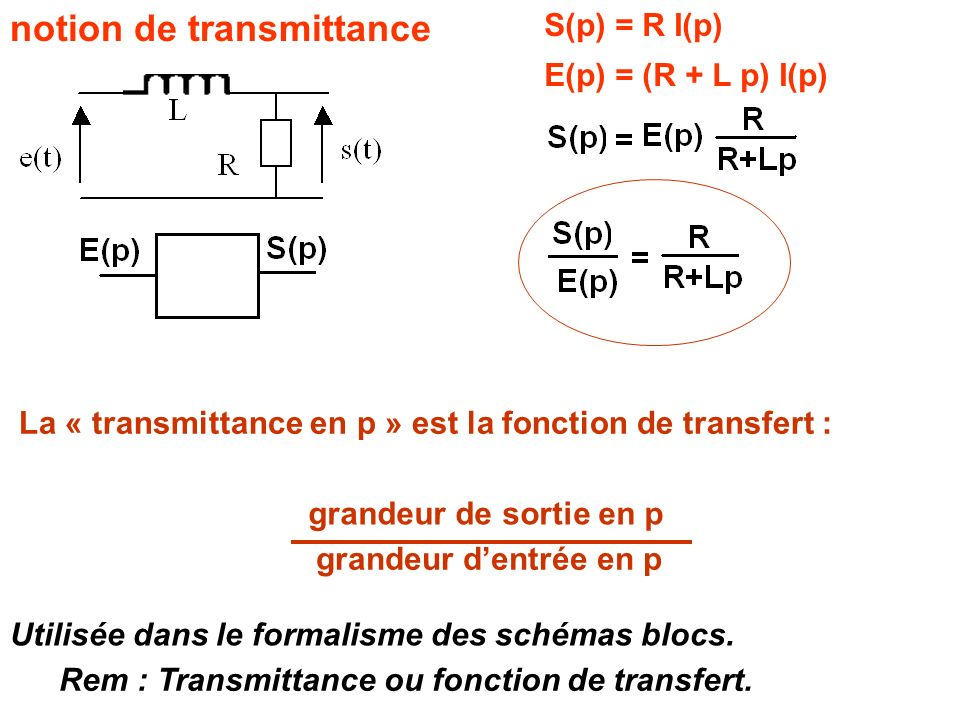 notion de transmittance