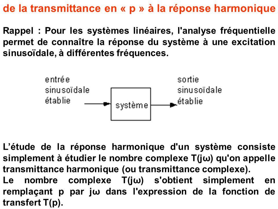 de la transmittance en « p » à la réponse harmonique