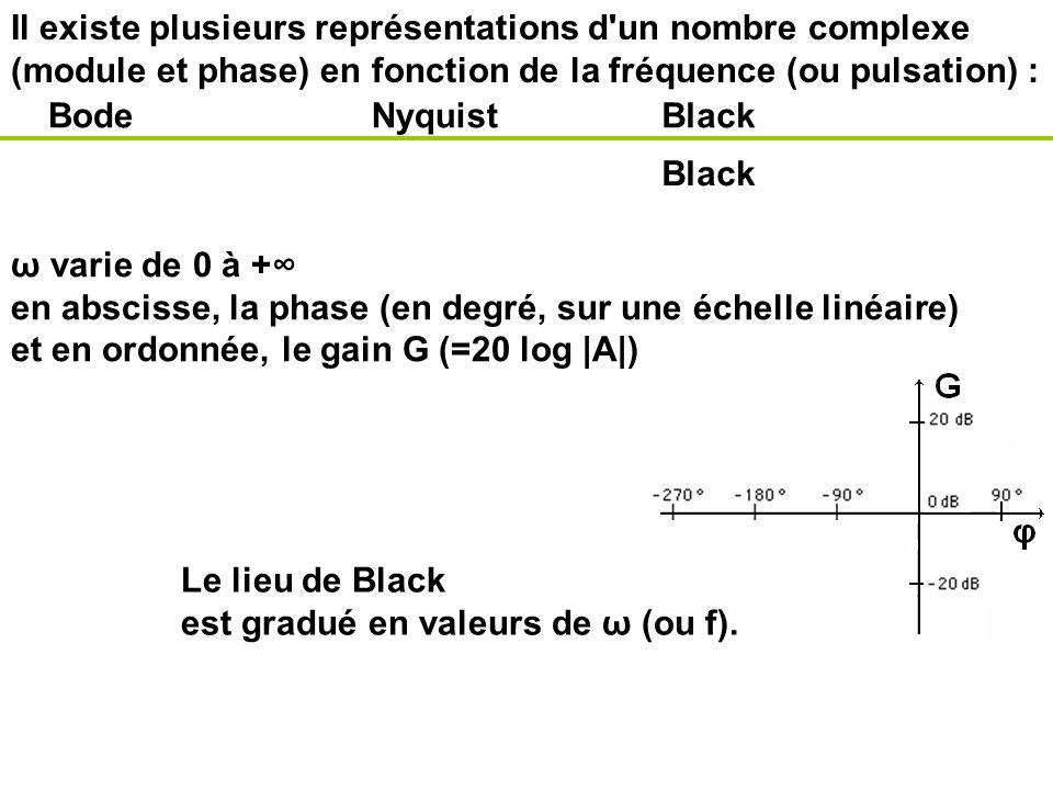 en abscisse, la phase (en degré, sur une échelle linéaire)
