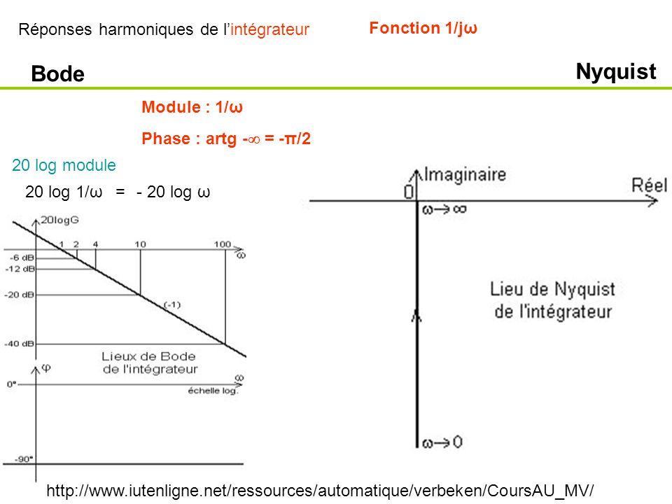 Nyquist Bode Réponses harmoniques de l'intégrateur Fonction 1/jω