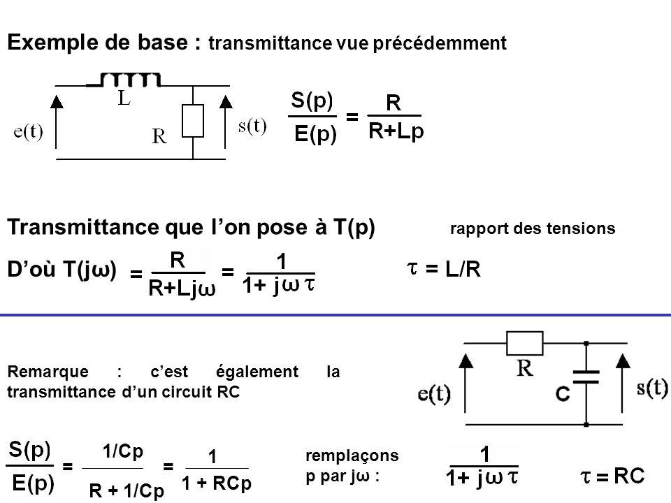Exemple de base : transmittance vue précédemment