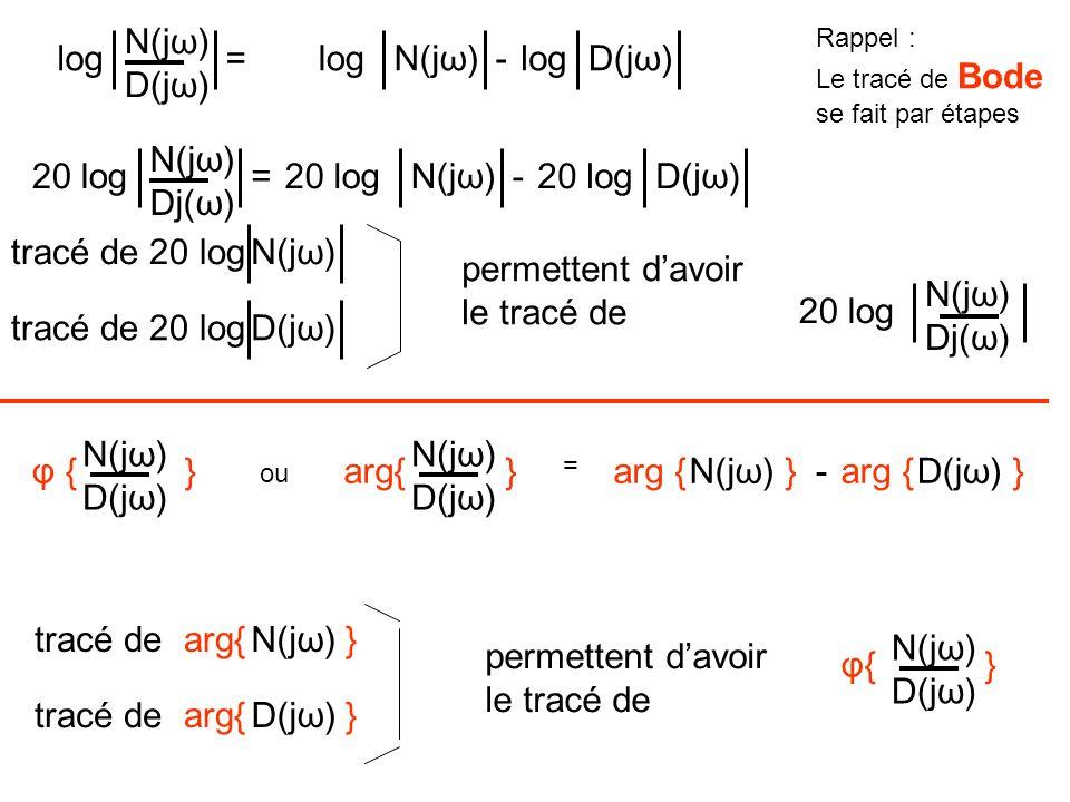 N(jω) D(jω) log = log N(jω) - log D(jω) N(jω) Dj(ω) 20 log = 20 log