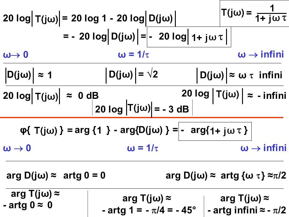 20 log = 20 log 1 - 20 log D(jω) = - 20 log D(jω) = - 20 log ω 0