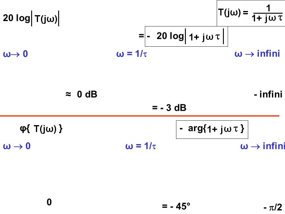 20 log = - 20 log ω 0 ω = 1/ ω  infini ≈ 0 dB - infini = - 3 dB