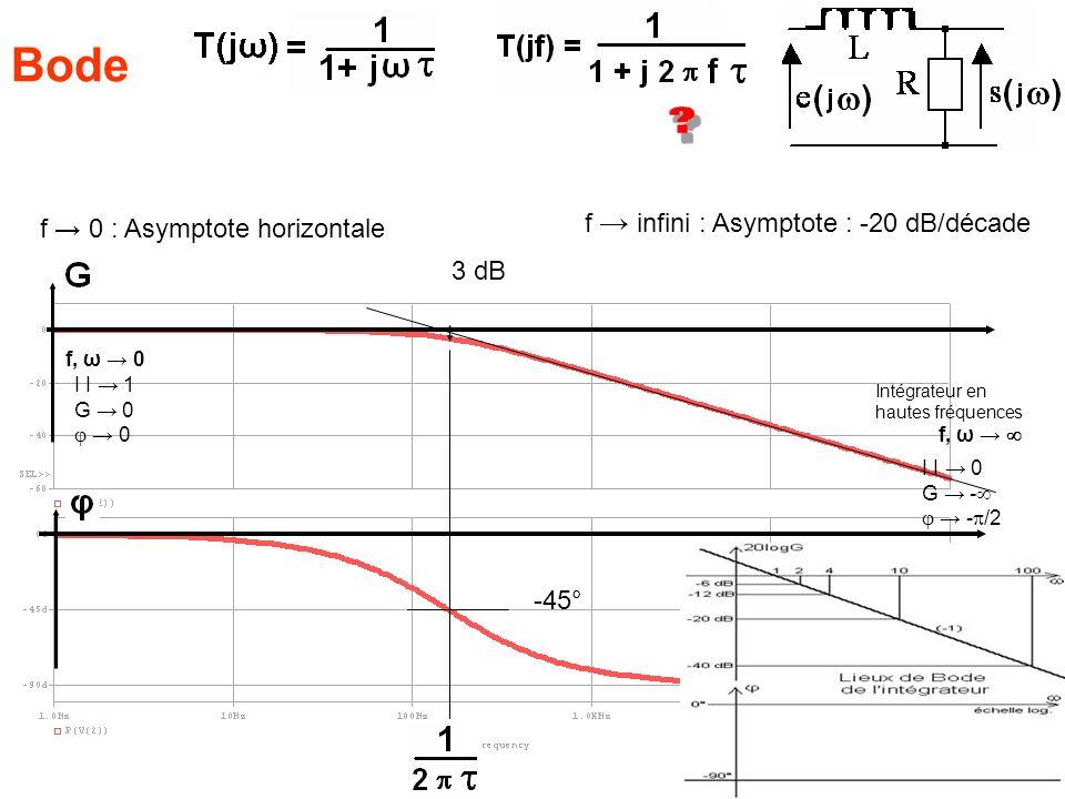 Bode f → infini : Asymptote : -20 dB/décade