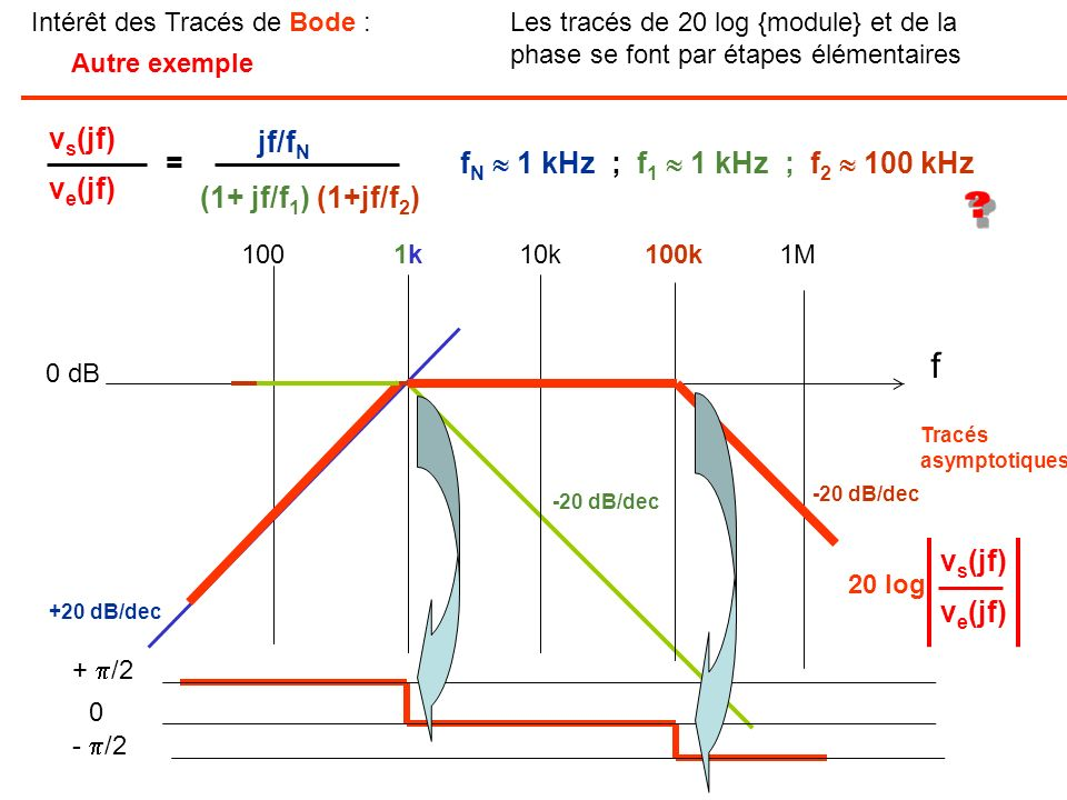 f vs(jf) jf/fN = fN  1 kHz ; f1  1 kHz ; f2  100 kHz ve(jf)