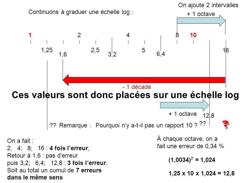Ces valeurs sont donc placées sur une échelle log