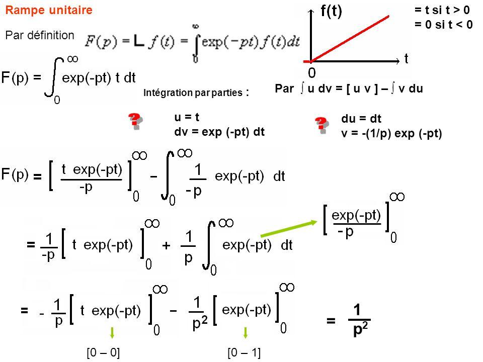 1 = p2 Rampe unitaire = t si t > 0 = 0 si t < 0 Par définition