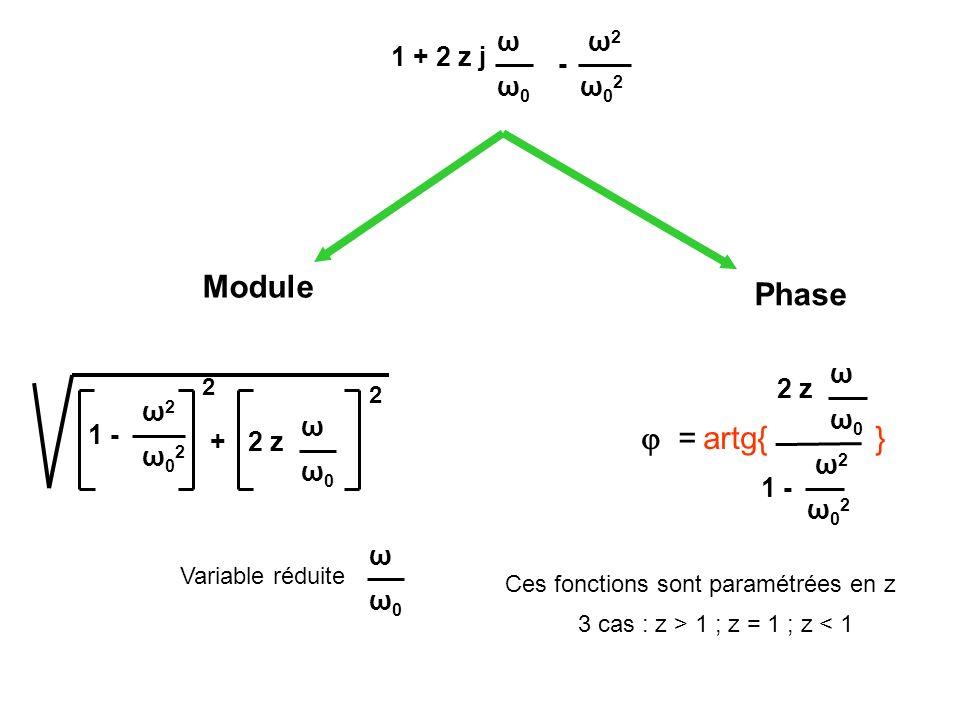 Module Phase  = artg{ } ω ω2 1 + 2 z j - ω0 ω02 ω 2 z ω2 ω0 ω 1 - +