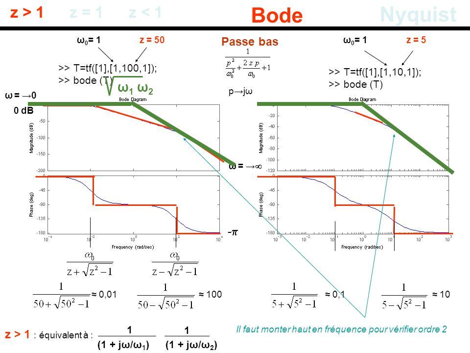 Bode Nyquist z > 1 z = 1 z < 1 ω1 ω2 Passe bas -