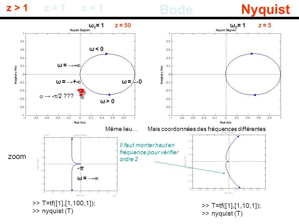 Bode Nyquist z > 1 z = 1 z < 1 zoom -