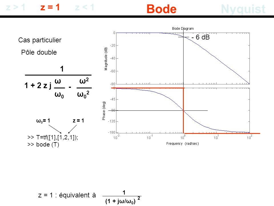 Bode Nyquist z > 1 z = 1 z < 1 1 ω ω2 1 + 2 z j - ω0 ω02 - 6 dB