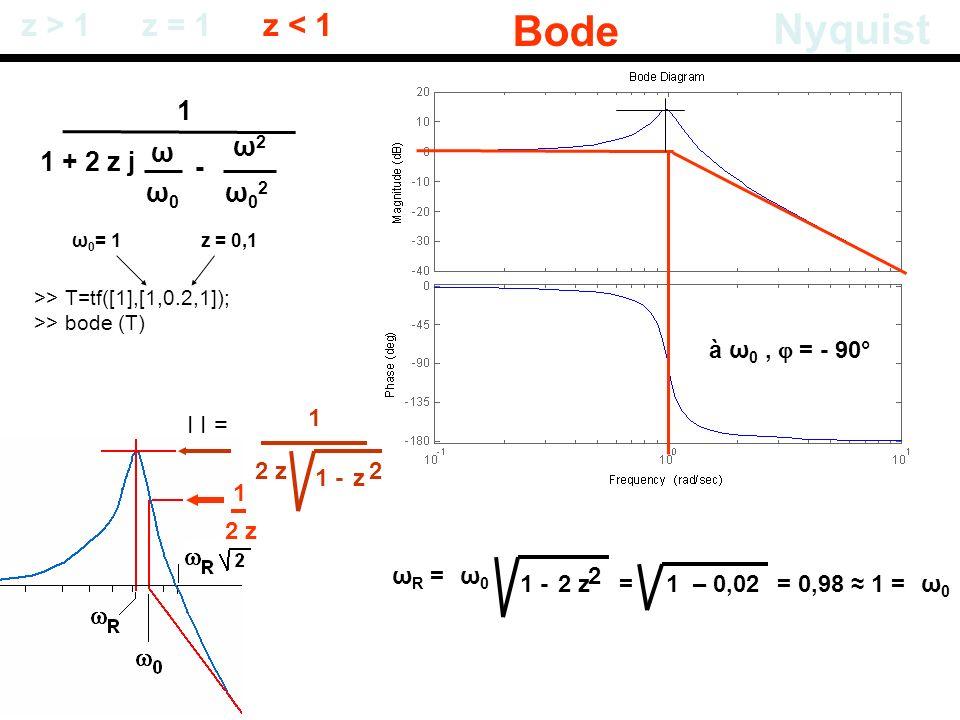 Bode Nyquist z > 1 z = 1 z < 1 1 ω ω2 1 + 2 z j - ω0 ω02