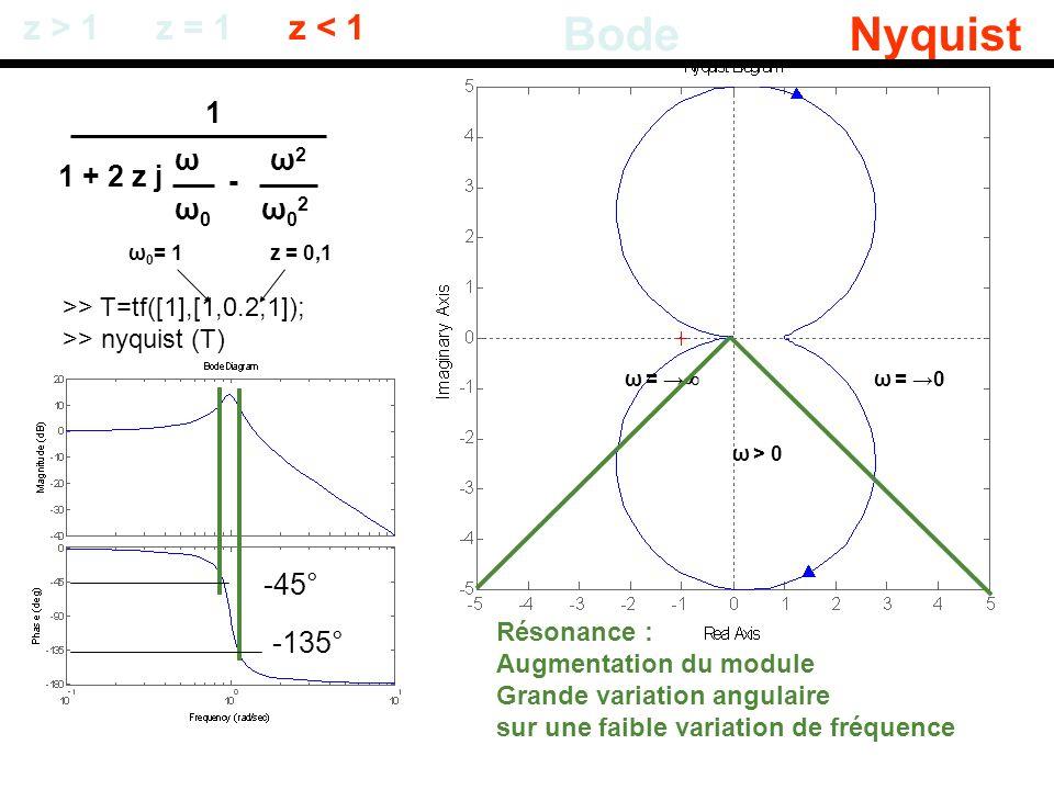 Bode Nyquist z > 1 z = 1 z < 1 1 ω ω2 1 + 2 z j - ω0 ω02 -45°