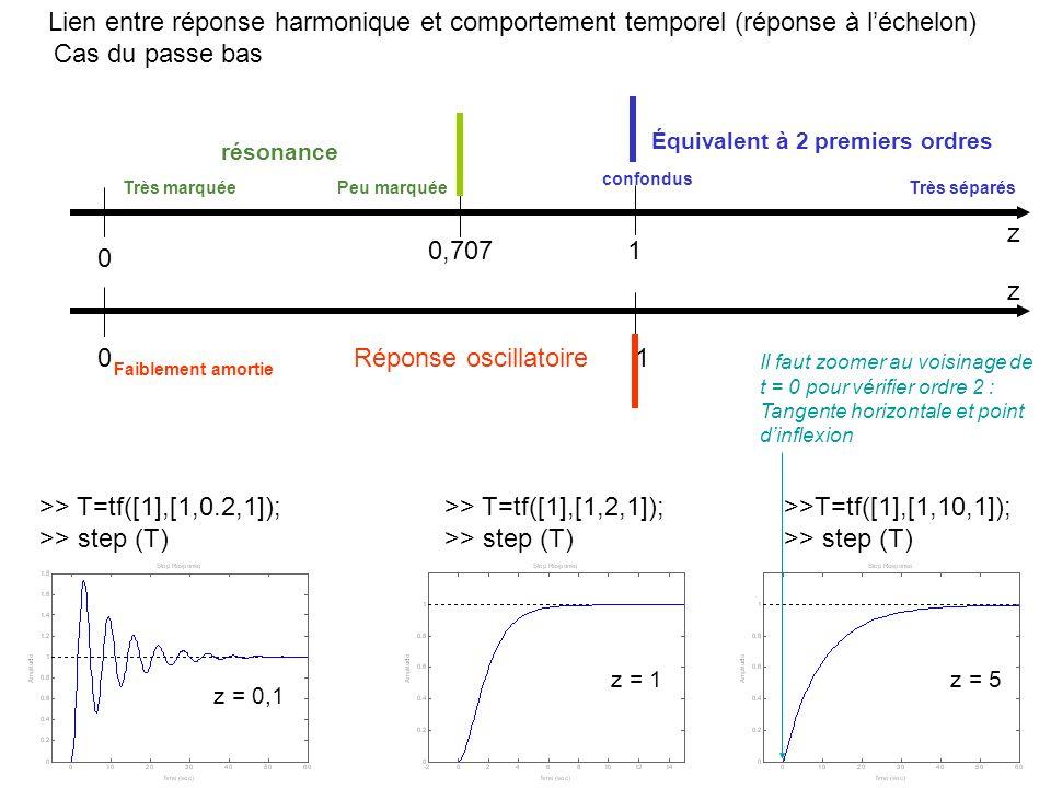 Lien entre réponse harmonique et comportement temporel (réponse à l'échelon)