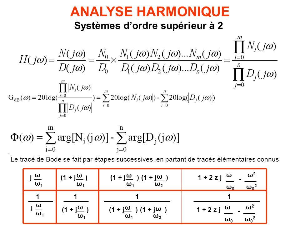 ANALYSE HARMONIQUE Systèmes d'ordre supérieur à 2