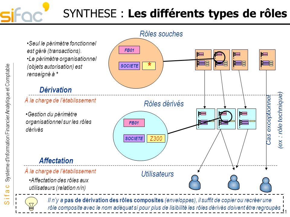 SYNTHESE : Les différents types de rôles