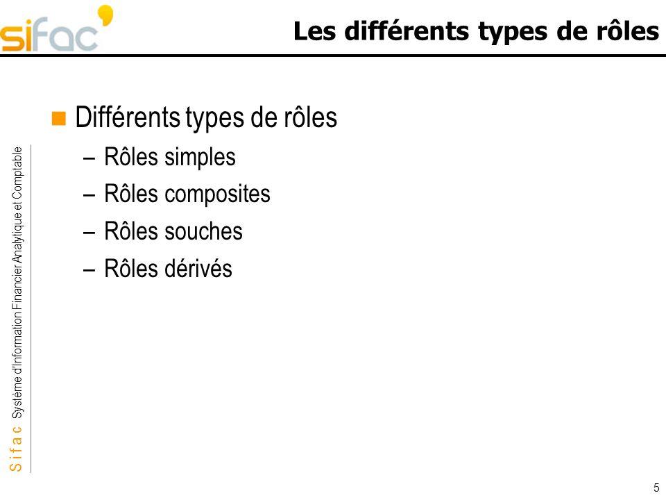 Les différents types de rôles