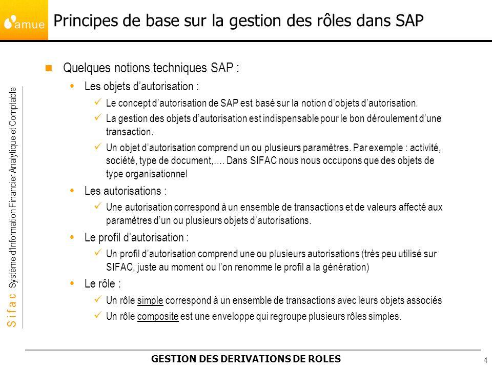 Principes de base sur la gestion des rôles dans SAP