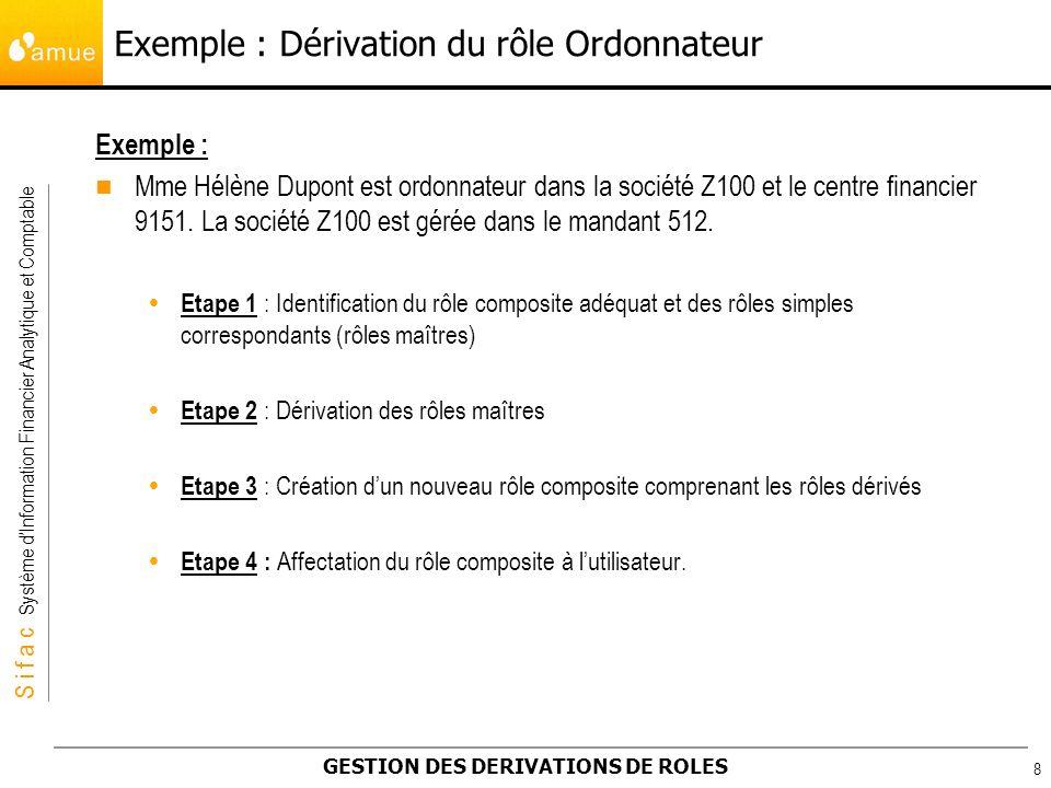 Exemple : Dérivation du rôle Ordonnateur