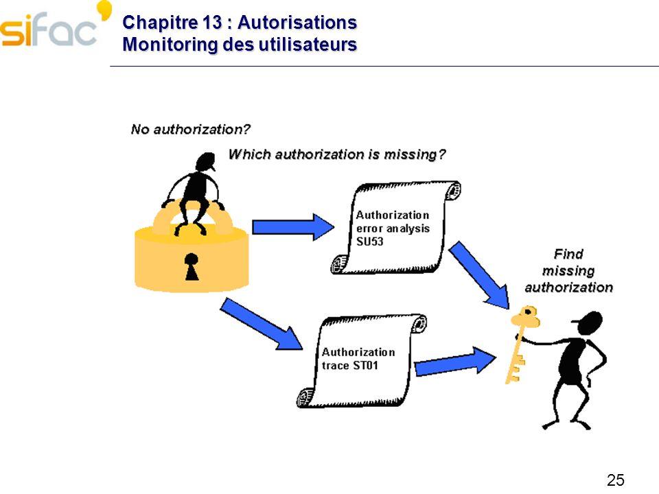 Chapitre 13 : Autorisations Monitoring des utilisateurs