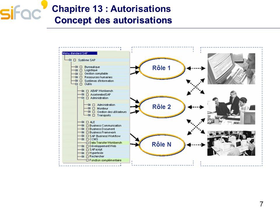Chapitre 13 : Autorisations Concept des autorisations